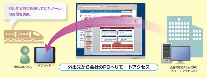 RemoteViewとは
